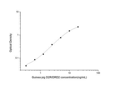 Guinea pig D2R/DRD2 (Dopamine Receptor D2) ELISA Kit