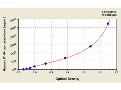 Human Inter-alpha-trypsin inhibitor heavy chain H4, ITIH4/IHRP/ITIHL1/PK120/PRO1851 ELISA Kit