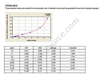 Human Protein FAM172A, FAM172A ELISA Kit