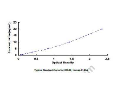 ELISA Kit for Glutamate Receptor, Ionotropic, AMPA 2 (GRIA2)