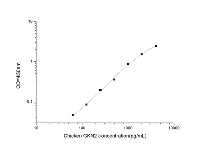 Chicken GKN2 (Gastrokine 2) ELISA Kit