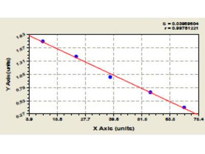 Mouse Anti-Acetylcholine Receptor Antibody (Anti-AChR) ELISA Kit