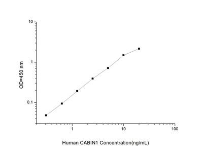 Human CABIN1 (Calcineurin Binding Protein 1) ELISA Kit