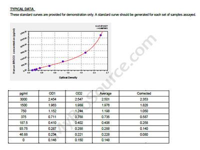 Human Lys-63-specific deubiquitinase BRCC36, BRCC3 ELISA Kit
