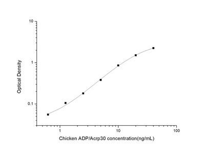 Chicken ADP/Acrp30 (Adiponectin) ELISA Kit
