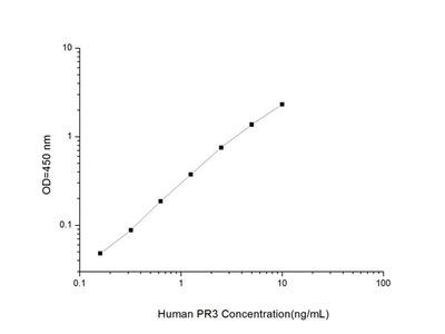 Human PR3 (Proteinase 3) ELISA Kit
