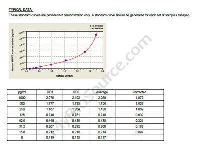 Human Protein WWC2, WWC2 ELISA Kit