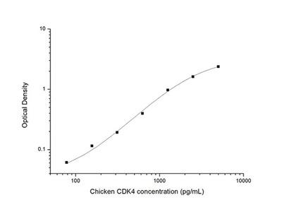 Chicken CDK4 (Cyclin Dependent Kinase 4) ELISA Kit