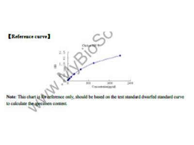 Chicken Insulin Like Growth Factor 1 (IGF-1) ELISA Kit