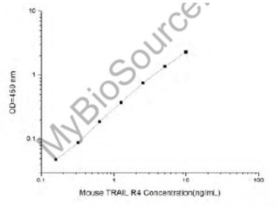 Mouse TRAIL R4 (Tumor Necrosis Factor-related Apoptosis-inducing Ligand 4) ELISA Kit