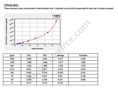 Rat suppressors of cytokine signaling 3, SOCS-3 ELISA Kit