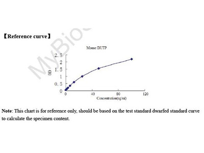 Mouse deoxyuridinetriphate (DUTP) ELISA Kit
