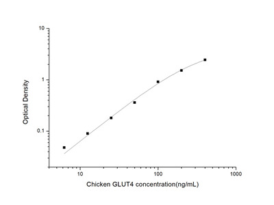 Chicken GLUT4 (Glucose Transporter 4) ELISA Kit