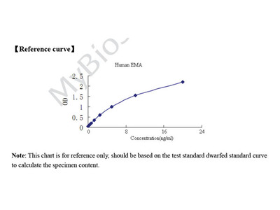 Human Epithelial membrane antigen (EMA) ELISA Kit