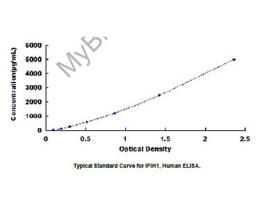 ELISA Kit for Interferon Induced Helicase C Domain Containing Protein 1 (IFIH1)
