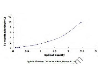ELISA Kit for Neuregulin 1 (NRG1)