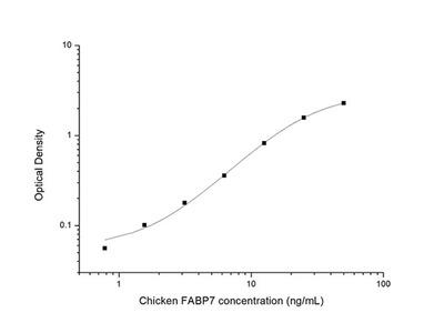 Chicken FABP7 (Fatty Acid Binding Protein 7, Brain) ELISA Kit