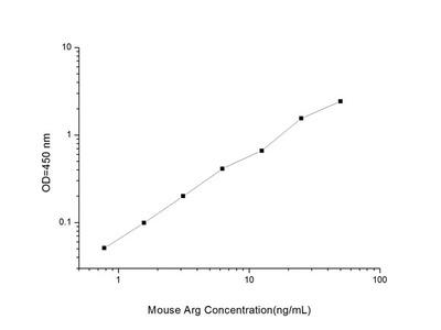 Mouse Arg (Arginase) ELISA Kit