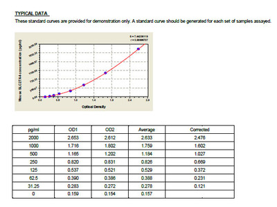 Mouse Long-chain fatty acid transport protein 4, SLC27A4 ELISA Kit