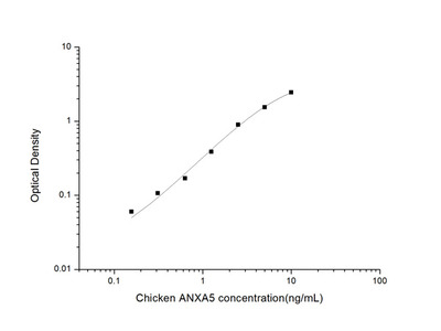 Chicken ANXA5 (Annexin A5) ELISA Kit