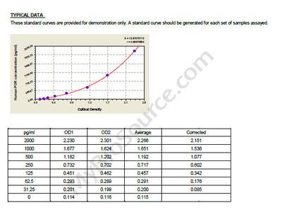 Human NADPH--cytochrome P450 reductase, POR ELISA Kit