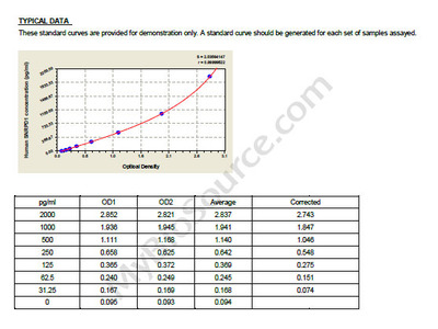 Human Small nuclear ribonucleoprotein Sm D1, SNRPD1 ELISA Kit