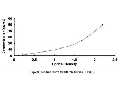ELISA Kit for Heat Shock Protein Beta 6 (HSPb6)