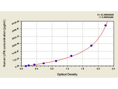 Human Lysosomal acid lipase/cholesteryl ester hydrolase, LIPA ELISA Kit