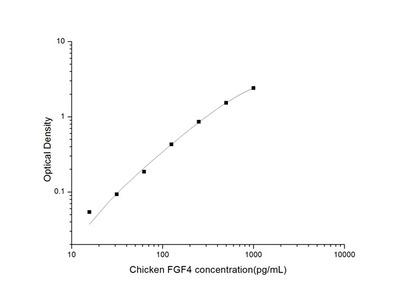Chicken FGF4 (Fibroblast Growth Factor 4) ELISA Kit