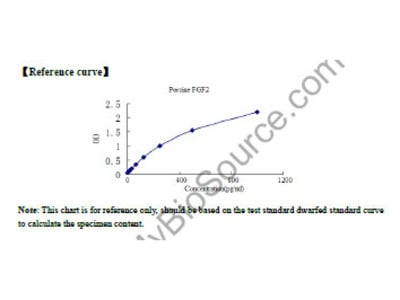 Porcine Basic Fibroblast Growth Factor (bFGF / FGF2) ELISA Kit
