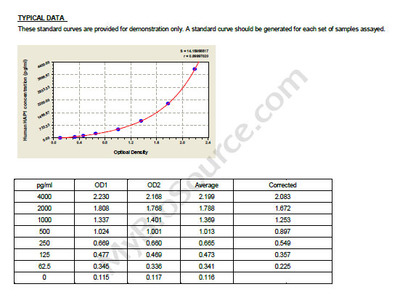 Human Huntingtin-associated protein 1, HAP1 ELISA Kit