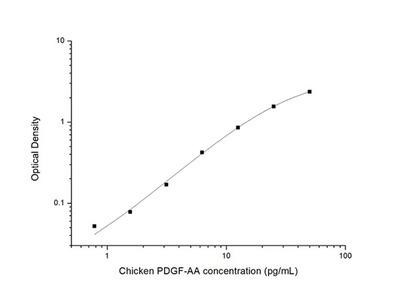 Chicken PDGF-AA (Platelet Derived Growth Factor-AA) ELISA Kit
