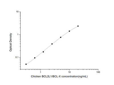 Chicken BCL2L1/BCL-X (Bcl-2 Like Protein 1) ELISA Kit