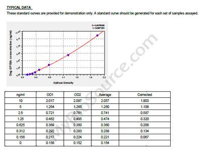 Dog Platelet glycoprotein Ib alpha chain, GP1BA ELISA Kit