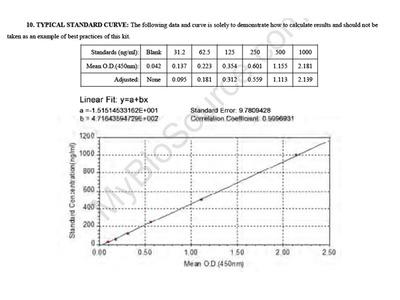 Bovine Oxidized Lowdensity Lipoprotein ELISA Kit