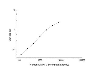 Human AIMP1 (Aminoacyl tRNA Synthetase Complex Interacting Multifunctional Protein 1) ELISA Kit