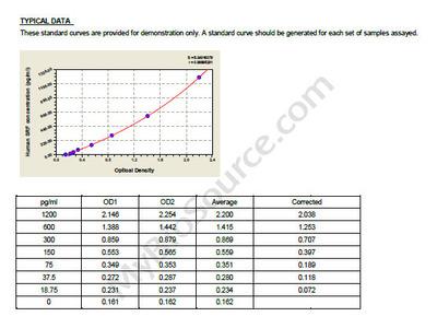 Human Serum response factor, SRF ELISA Kit