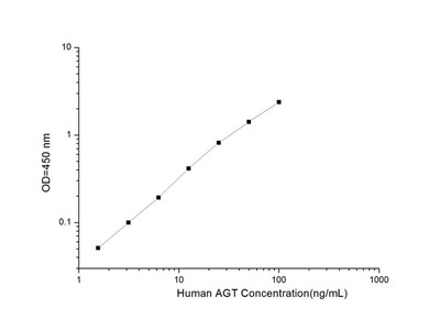 Human AGT (Angiotensinogen) ELISA Kit