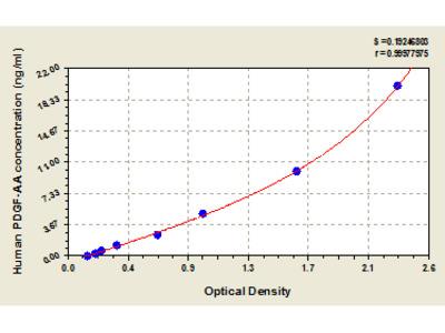Human Platelet-Derived Growth Factor AA, PDGF-AA ELISA Kit