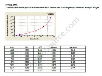 Mouse Peroxidasin homolog, PXDN ELISA Kit