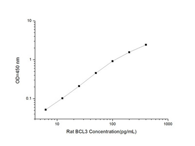 Rat BCL3 (B-Cell Leukemia/Lymphoma 3) ELISA Kit