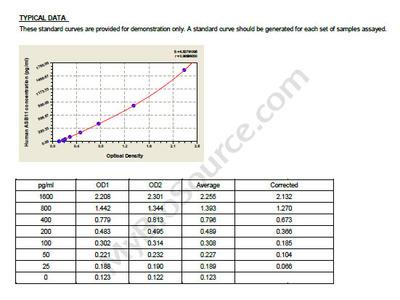 Human Ankyrin repeat and SOCS box protein 11, ASB11 ELISA Kit