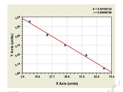 Bovine Nuclear factor NF-kappa-B p105 subunit ELISA Kit