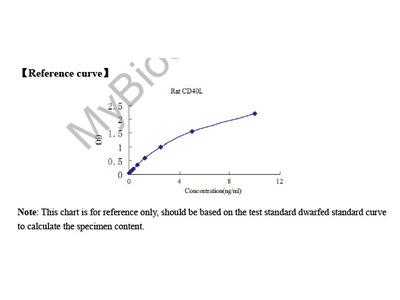 Rat Cluster of differentiation 40 ligand (CD40L) ELISA Kit