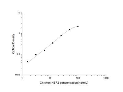 Chicken HSF2 (Heat Shock Transcription Factor 2) ELISA Kit