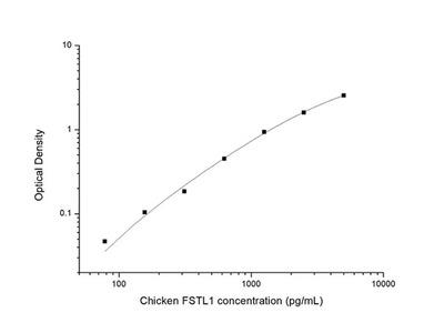 Chicken FSTL1 (Follistatin Like Protein 1) ELISA Kit