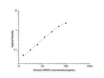 Chicken GRIK2 (Glutamate Receptor, Ionotropic, Kainate 2) ELISA Kit