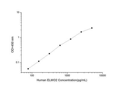 Human ELMO2 (Engulfment And Cell Motility 2) ELISA Kit