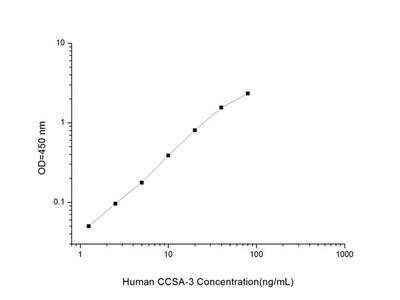 Human CCSA-3 (Colon Cancer Specific Antigen-3) ELISA Kit