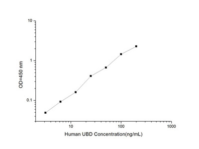 Human UBD (Ubiquitin D) ELISA Kit